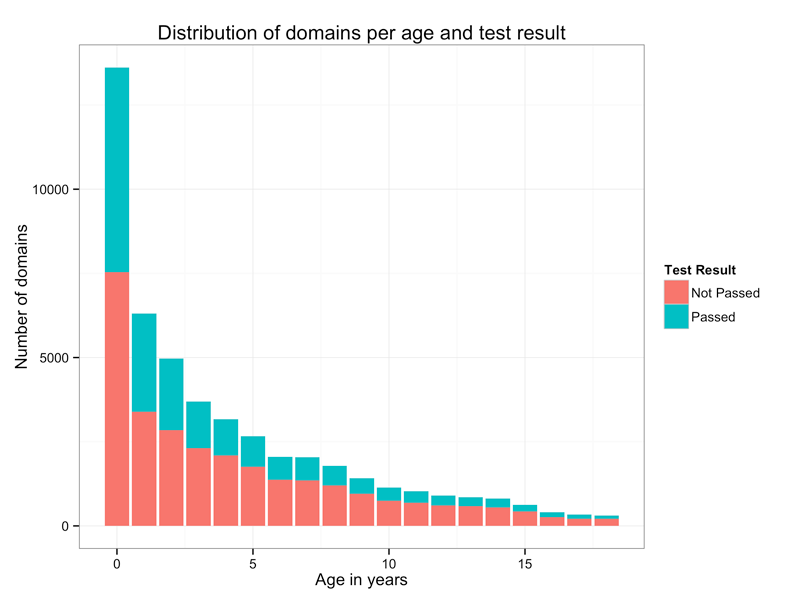 Age of Domain Names