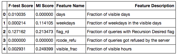 Source Address Classification - Feature Engineering
